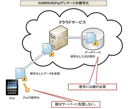 KURERU暗号化2s.png